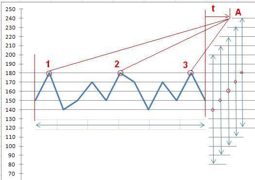 Сложность применения теории вероятности в торговле.
