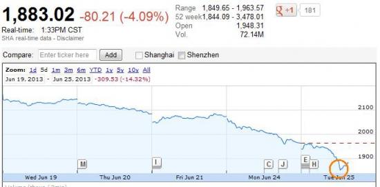 Китайцев менее 10% отделяет от минимумов 2008