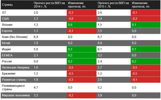 DB: рынки могут дождаться летней бури