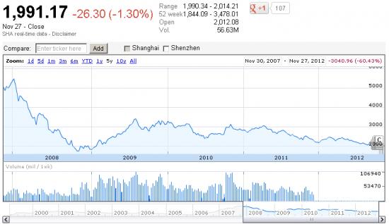 Китайский Shanghai Composite закрылся ниже 2000 пунктов, впервые с 2009 года.