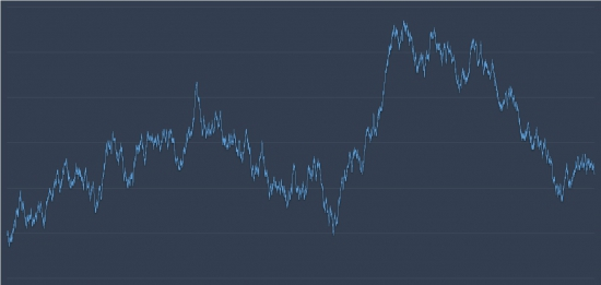 Немного о вероятности и случайности на рынке