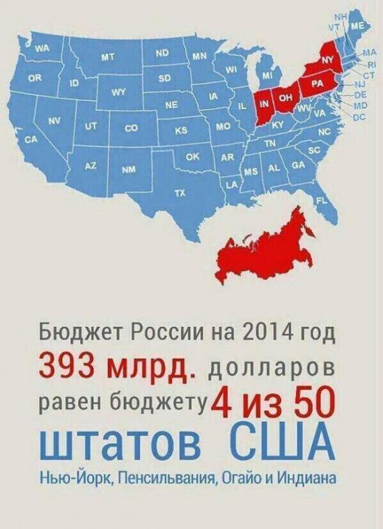 Бюджет России равен бюджету 4 американских штатов. Это так?