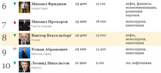 (ФОРБС) 200 богатейших бизнесменов России — 2012