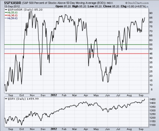 Перекупленность в S&P