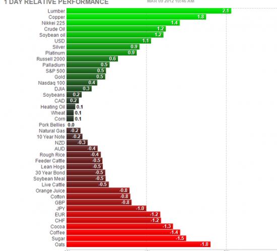 Евро стала валютой фондирования))...золото вверх, фонда вверх, нефть вверх ...БАКС ВВЕРХ ЕВРА ВНИЗ