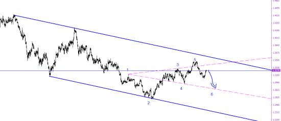 Евро в волнах вульфа