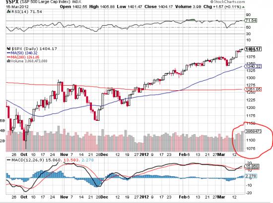 """Рынок США поступательно шел в намеченном направлении ...к """"ВРАТАМ ПРЕИСПОДНЕЙ""""....пришли"""