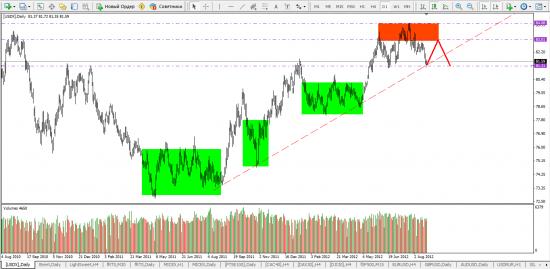 Индекс Доллара DX Ожидаю возвращения цены к 83