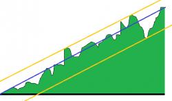 WealthLab: код оценки линейности эквити