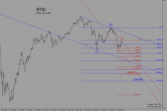 RI, RTSI правильная постановка целей для третьей волны