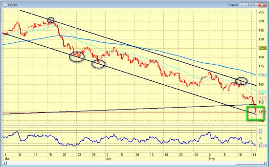 Шикарное время для покупок Газпрома.