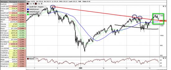 S&P глобал