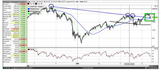 Ручной индекс S&P