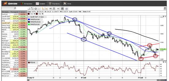 S&P - возможно зарождение восходящего тренда.