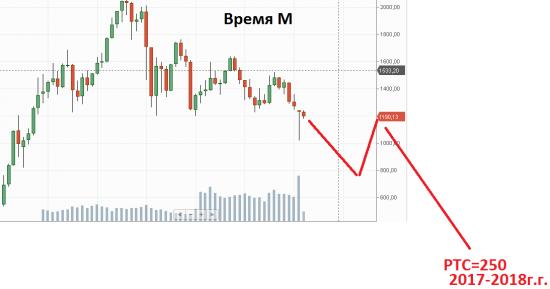 """Проект """"Время М"""" (пилотный выпуск)"""