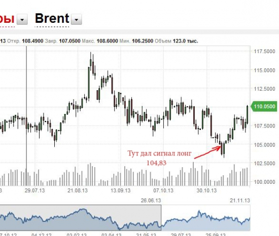 Нефть марки Brent