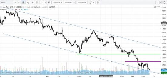 Сигналы и движения фьючерса на индекс РТС - 06.12.2013