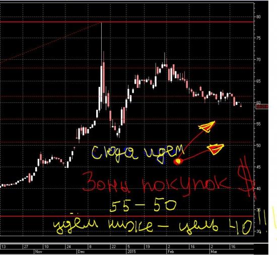 Доллар рубль. Куда дальше?
