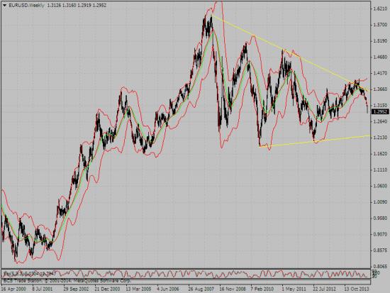 евро вариться в большом треуголе пробьет его или нет
