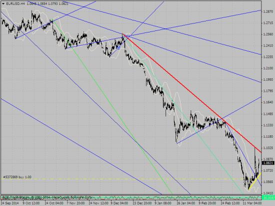 евро  и ... красная и желтая линия   это новый тренд
