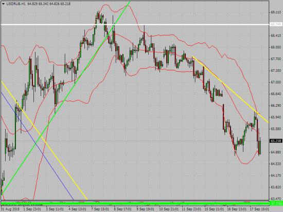 от миши ... рубль доллар сформировал желтую новую линию
