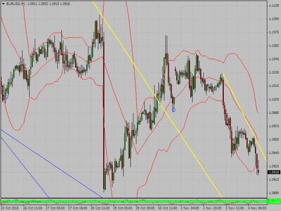 от миши ... евро и желтая линия