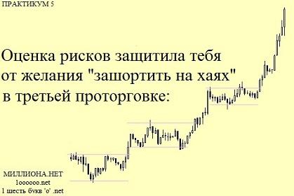 Восприятие биржевых рисков.
