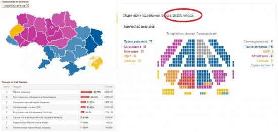 Украина - Выборы
