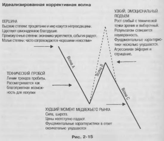 Волны Эллиота на РТС с 1998 года (часть 2)