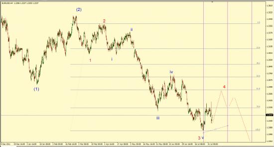 По следам лучших волновых разметок в  паре евро-доллар