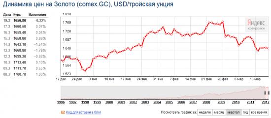 Металлы: Конец «бычьего» рынка золота близок?