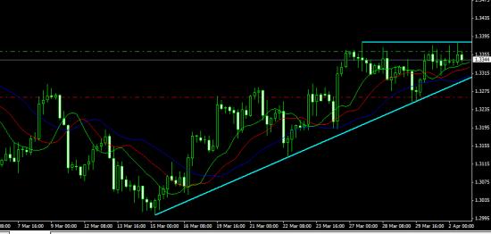 Т/А евро/доллар