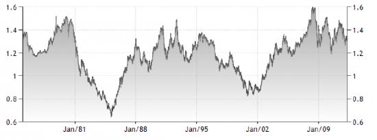 Т/А евро/доллар...и немного исторических данных для разнообразия