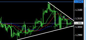 Евро/Доллар Т/а