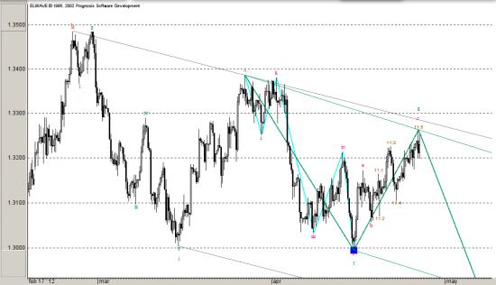 EURO Dollar, Волновой анализ, прогноз