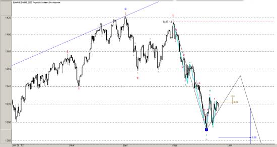 S&P. Быстрый краткосрочный прогноз. Волновой анализ.