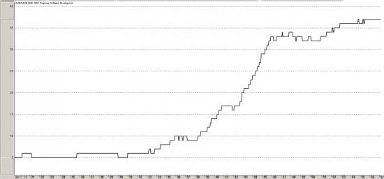 Временной лаг между увеличением денежной базы и ростом М2. Для карапуза.
