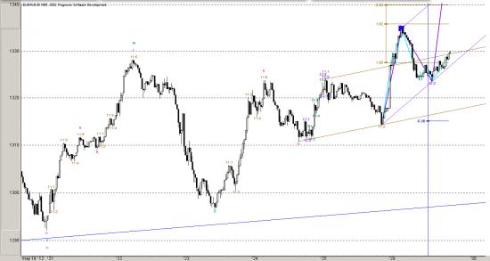 S&P. Все по разметке. Быстрый краткосрочный прогноз. Волновой анализ.
