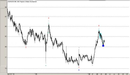 USD/JPY, Волновой и циклический анализ.