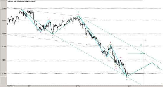 EURO Dollar, Все по плану - Медвежий блицкриг неизбежен! Волновой анализ.