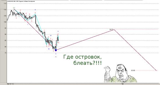 Нефть подтверждает медвежий блицкриг по РТС!