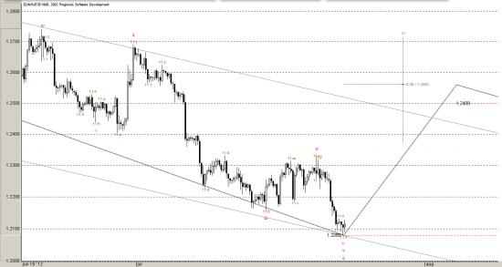 EURO Dollar, Все по плану. Волны и циклы.