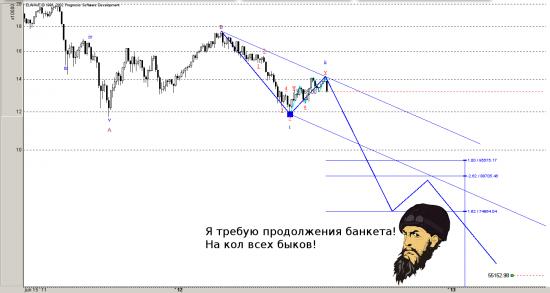 РТС и Рубль! Медвежий БЛИЦКРИГ начался! Слава блицкригу!