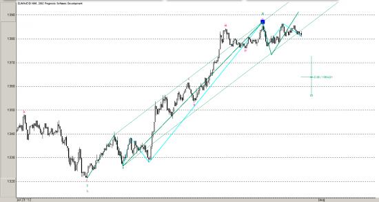S&P. Близится окончание БЫЧЬЕГО рынка...