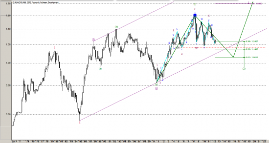 Евро и мировые рынки... напоминаю бычкам о целях.