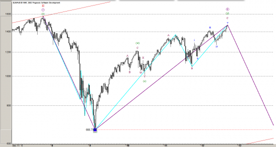 S&P500 и Дефолт