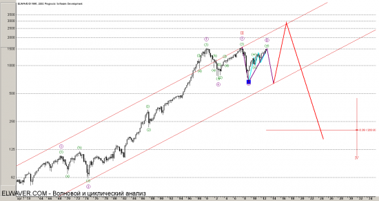 S&P500 начало ОБвала...