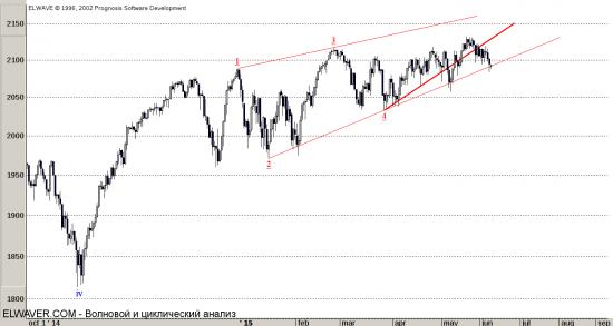 Обвал S&P500, все ближе и ближе к пику.