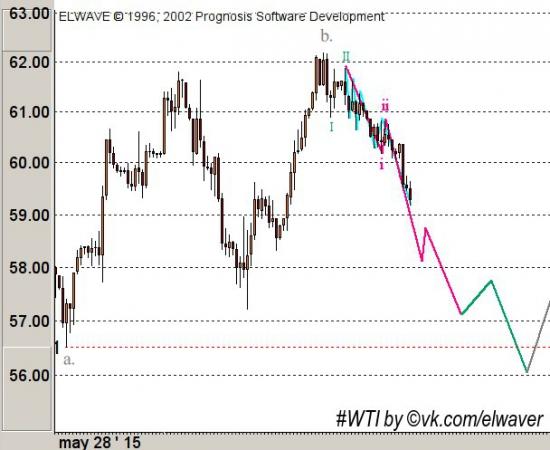 Обновление по нефти WTI (еще раз на 56 перед 66-69)