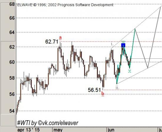 Еще одно обновление по нефти WTI.